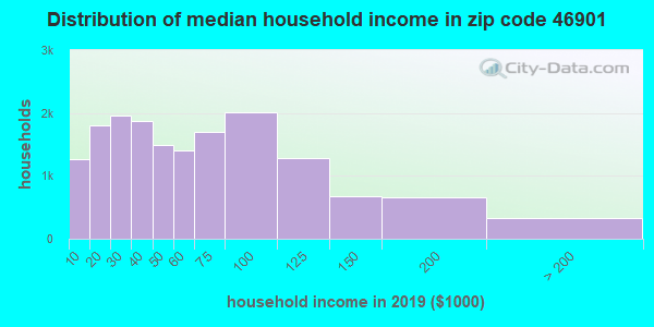 Zip code 46901 household income distribution in 2009