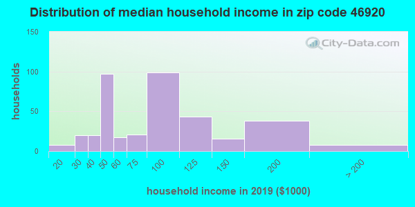 Zip code 46920 household income distribution in 2009