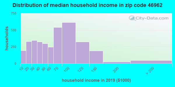 Zip code 46962 household income distribution in 2009