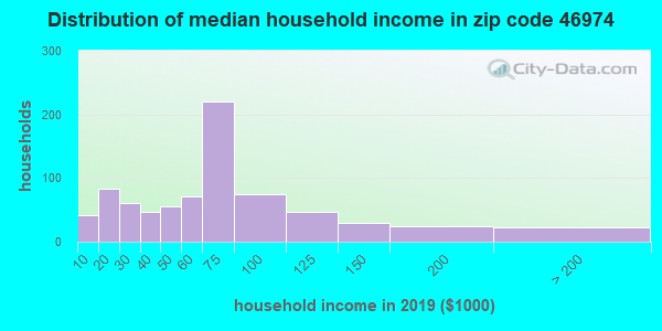Zip code 46974 household income distribution in 2009