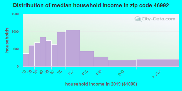 Zip code 46992 household income distribution in 2009