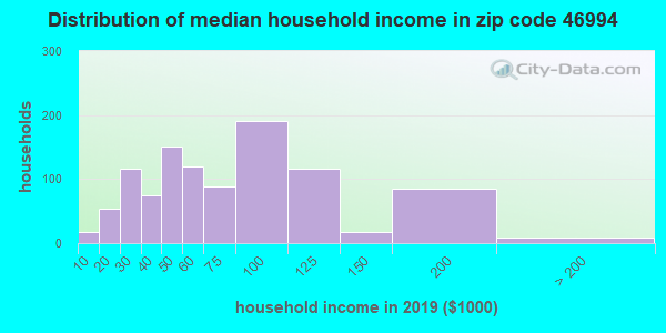 Zip code 46994 household income distribution in 2009