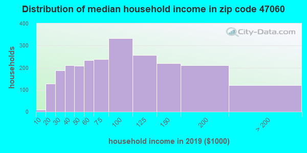 Zip code 47060 household income distribution in 2009