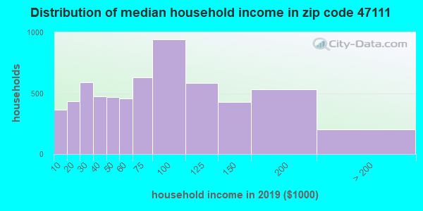 Zip code 47111 household income distribution in 2009