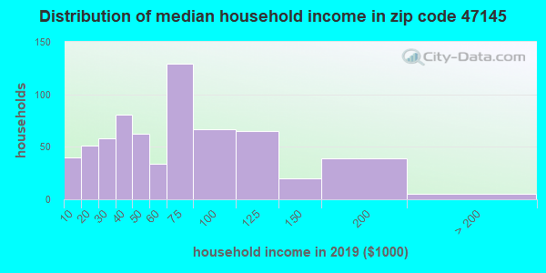 Zip code 47145 household income distribution in 2009