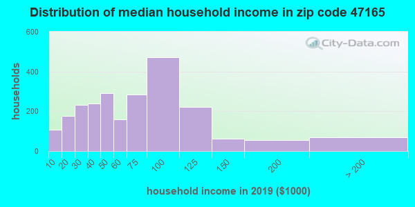 Zip code 47165 household income distribution in 2009