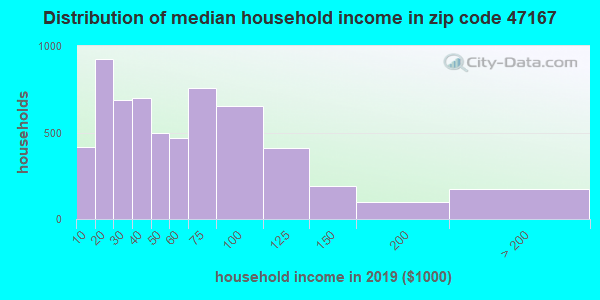 Zip code 47167 household income distribution in 2009