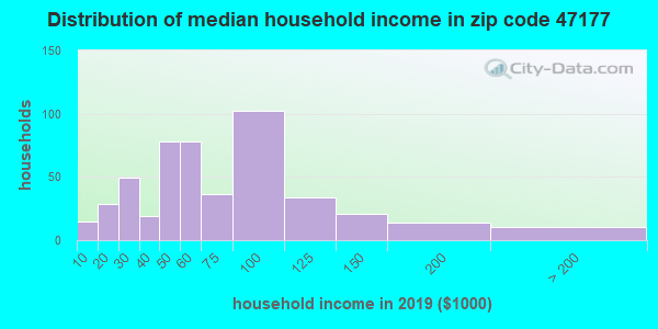 Zip code 47177 household income distribution in 2009