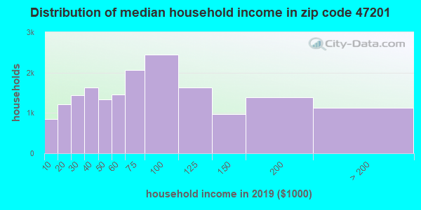 Zip code 47201 household income distribution in 2009