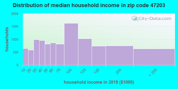 Zip code 47203 household income distribution in 2009