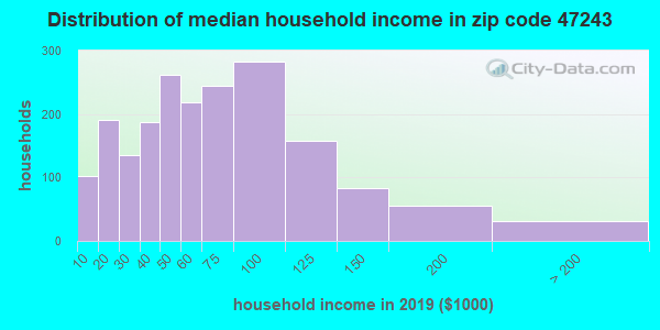 Zip code 47243 household income distribution in 2009