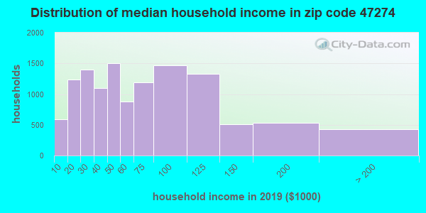 Zip code 47274 household income distribution in 2009