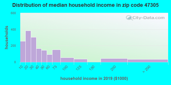 Zip code 47305 household income distribution in 2009
