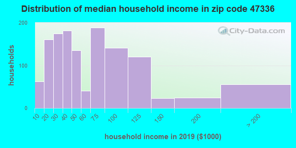 Zip code 47336 household income distribution in 2009