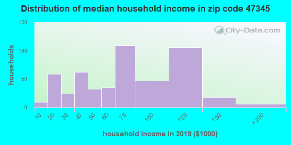 Zip code 47345 household income distribution in 2009