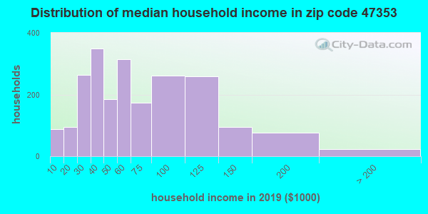 Zip code 47353 household income distribution in 2009