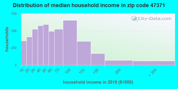 Zip code 47371 household income distribution in 2009