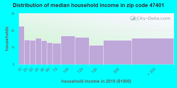 Zip code 47401 household income distribution in 2009