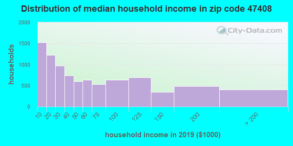 Zip code 47408 household income distribution in 2009