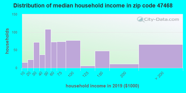 Zip code 47468 household income distribution in 2009