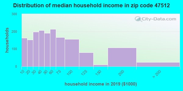 Zip code 47512 household income distribution in 2009