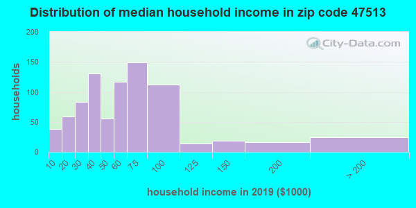 Zip code 47513 household income distribution in 2009