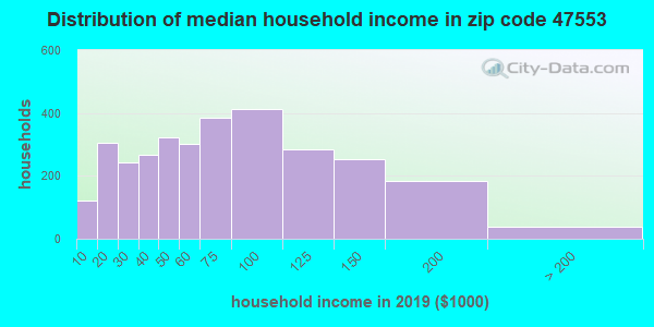 Zip code 47553 household income distribution in 2009