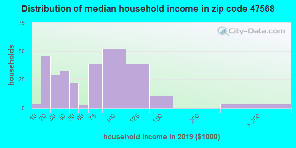 Zip code 47568 household income distribution in 2009