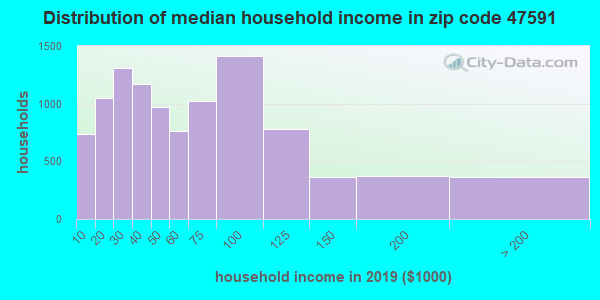 Zip code 47591 household income distribution in 2009