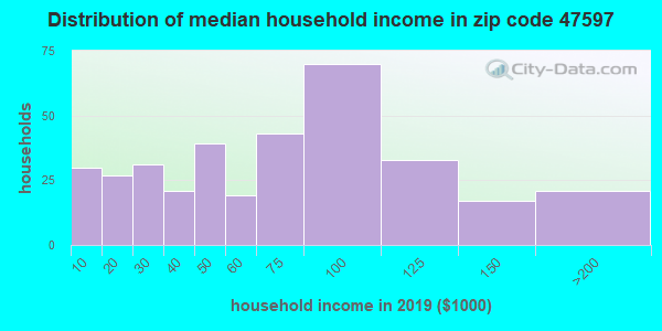 Zip code 47597 household income distribution in 2009