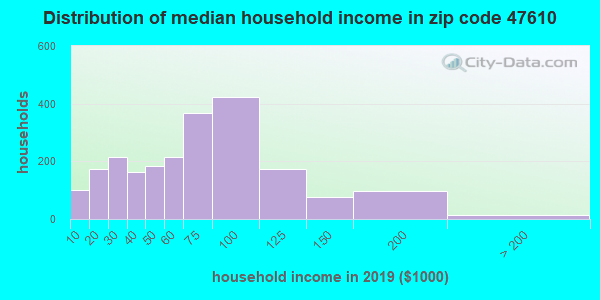 Zip code 47610 household income distribution in 2009