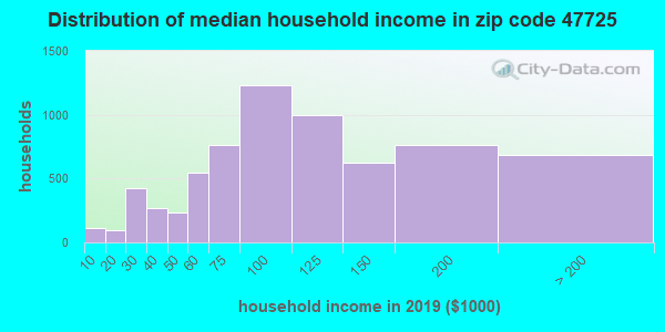 Zip code 47725 household income distribution in 2009