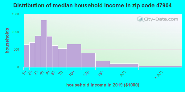 Zip code 47904 household income distribution in 2009
