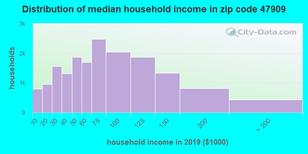 Zip code 47909 household income distribution in 2009