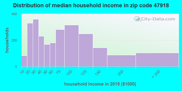 Zip code 47918 household income distribution in 2009