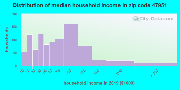 Zip code 47951 household income distribution in 2009