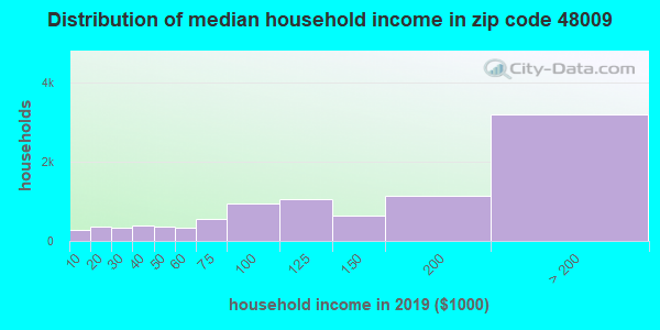 Zip code 48009 household income distribution in 2009
