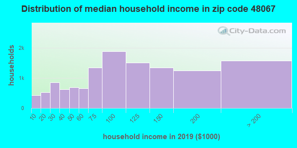 Zip code 48067 household income distribution in 2009