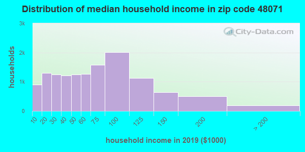 Zip code 48071 household income distribution in 2009
