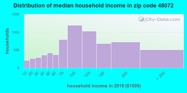 Zip code 48072 household income distribution in 2009