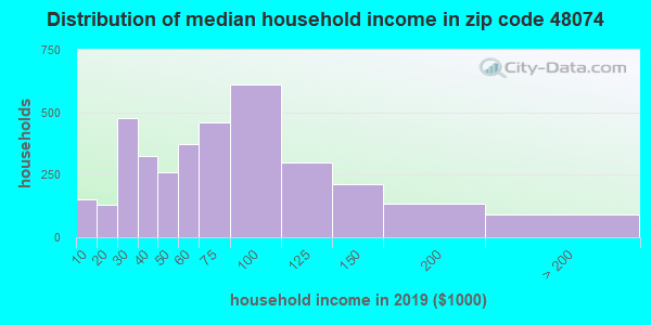 Zip code 48074 household income distribution in 2009