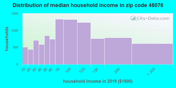 Zip code 48076 household income distribution in 2009
