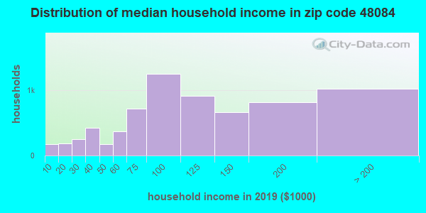 Zip code 48084 household income distribution in 2009
