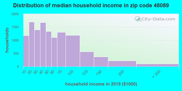 Zip code 48089 household income distribution in 2009