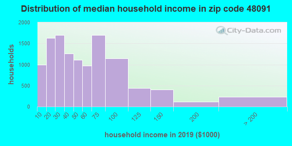 Zip code 48091 household income distribution in 2009