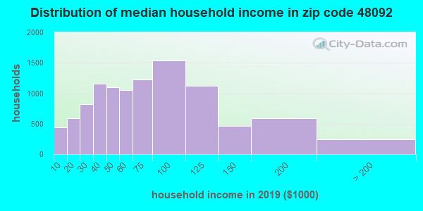 Zip code 48092 household income distribution in 2009