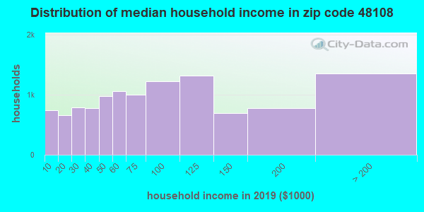 Zip code 48108 household income distribution in 2009