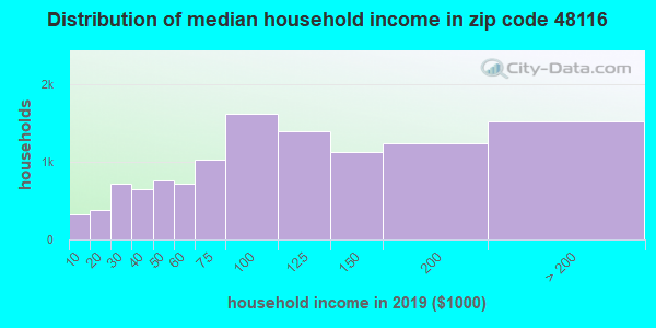 Zip code 48116 household income distribution in 2009
