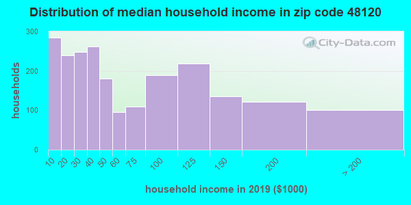Zip code 48120 household income distribution in 2009