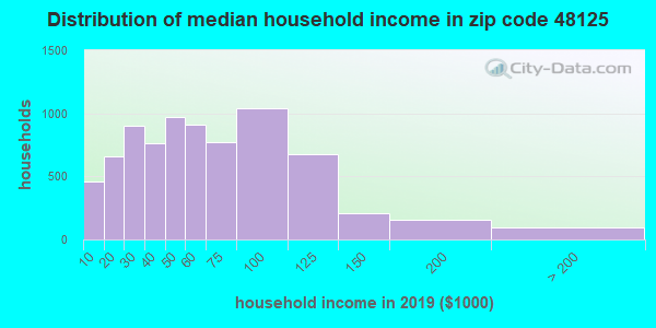 Zip code 48125 household income distribution in 2009